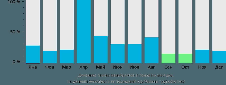 Динамика поиска авиабилетов Ланаи Сити по месяцам