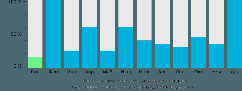Динамика поиска авиабилетов в Лодвар по месяцам