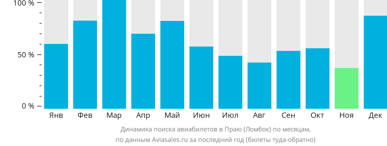 Динамика поиска авиабилетов в Праю (Ломбок) по месяцам