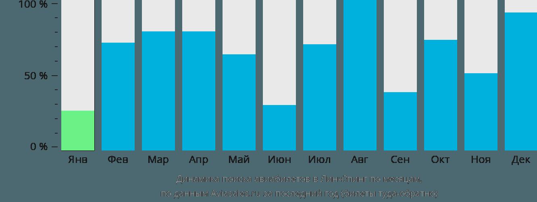 Динамика поиска авиабилетов в Линкопинга по месяцам