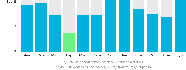 Динамика поиска авиабилетов в Липецк по месяцам