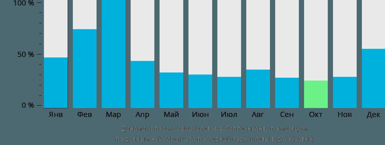 Динамика поиска авиабилетов в Лаппеенранту по месяцам