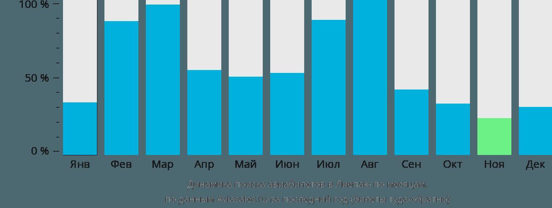 Динамика поиска авиабилетов в Лиепаю по месяцам