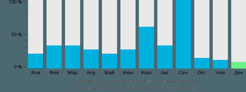 Динамика поиска авиабилетов в Ле-Пюи-ан-Веле по месяцам