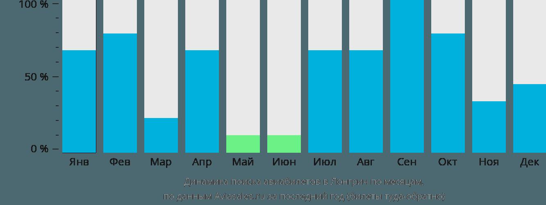 Динамика поиска авиабилетов Лонгрич по месяцам