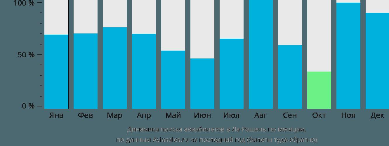 Динамика поиска авиабилетов в Ля-Рошель по месяцам