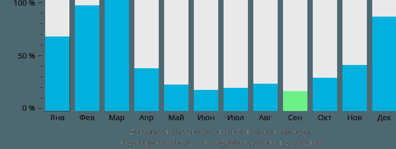 Динамика поиска авиабилетов в Ла-Роману по месяцам