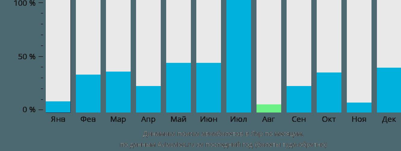 Динамика поиска авиабилетов Лар по месяцам