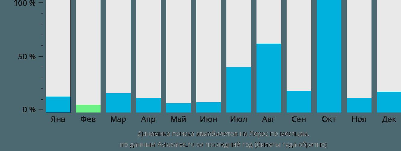 Динамика поиска авиабилетов в Лерос по месяцам