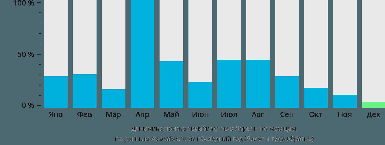 Динамика поиска авиабилетов в Лорьян по месяцам