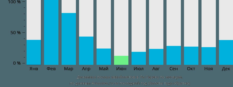 Динамика поиска авиабилетов в Ла-Серену по месяцам