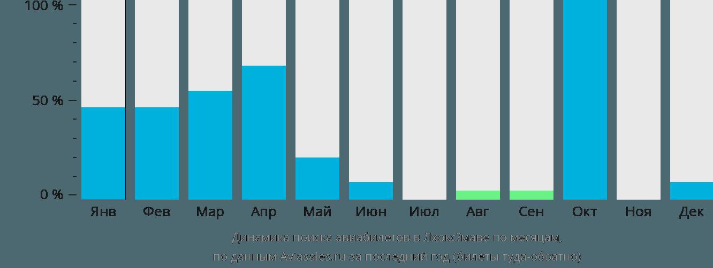 Динамика поиска авиабилетов в Лхоксёмаве по месяцам