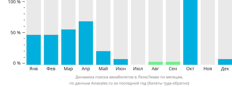 Динамика поиска авиабилетов Лхоксумаве по месяцам