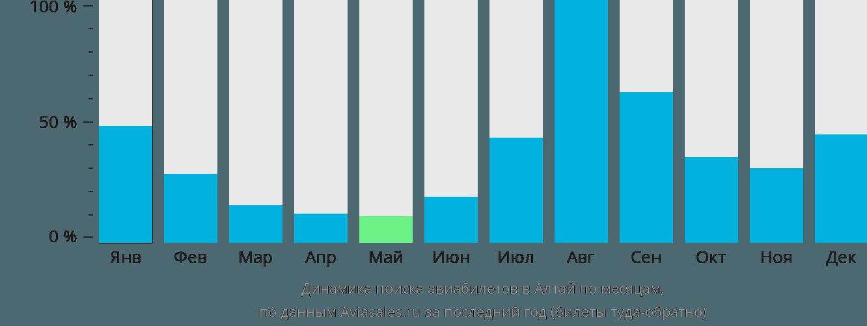 Динамика поиска авиабилетов Алтай по месяцам