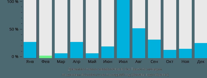 Динамика поиска авиабилетов Сен-Тропе по месяцам