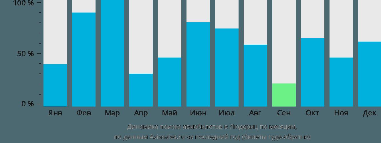 Динамика поиска авиабилетов Людериц по месяцам