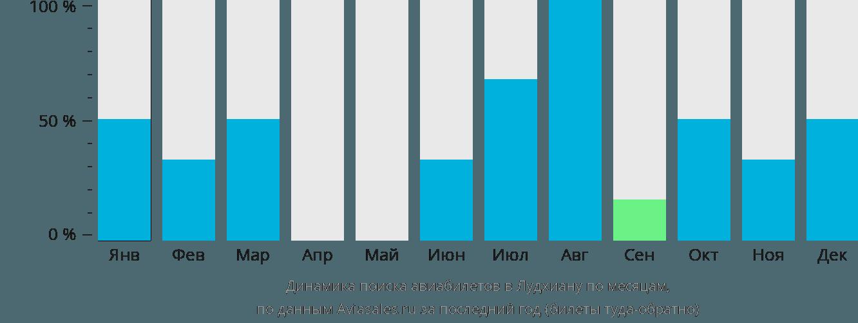 Динамика поиска авиабилетов Лудхияна по месяцам