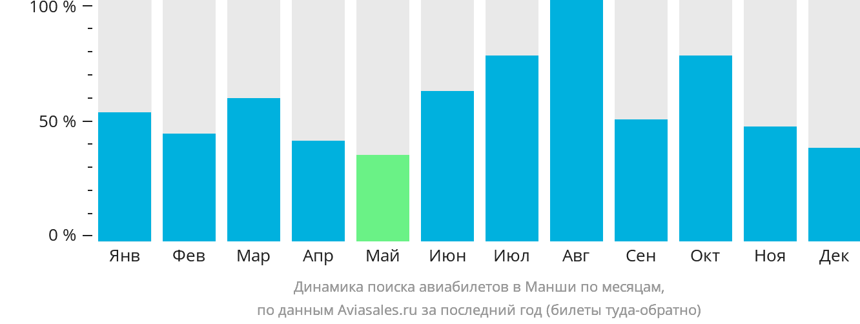 Динамика поиска авиабилетов в Манши по месяцам