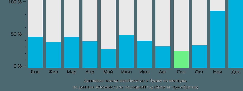Динамика поиска авиабилетов в Лусаку по месяцам