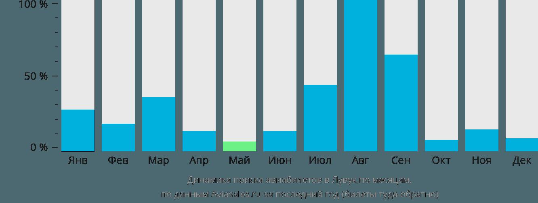 Динамика поиска авиабилетов в Лувук по месяцам