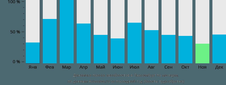 Динамика поиска авиабилетов в Люксембург по месяцам