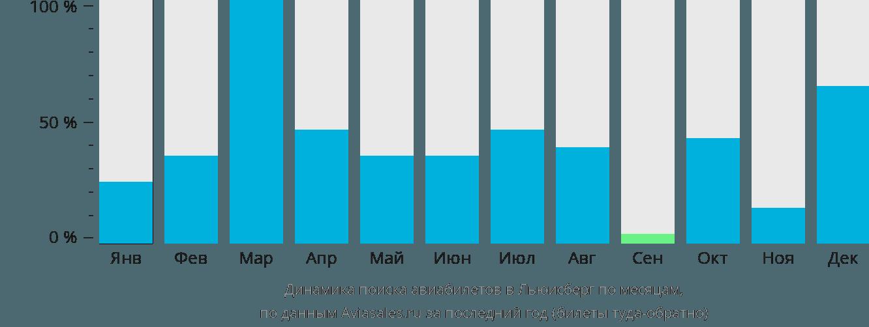 Динамика поиска авиабилетов в Льюисберг по месяцам