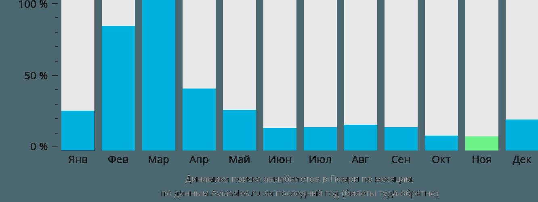 Динамика поиска авиабилетов в Гюмри по месяцам