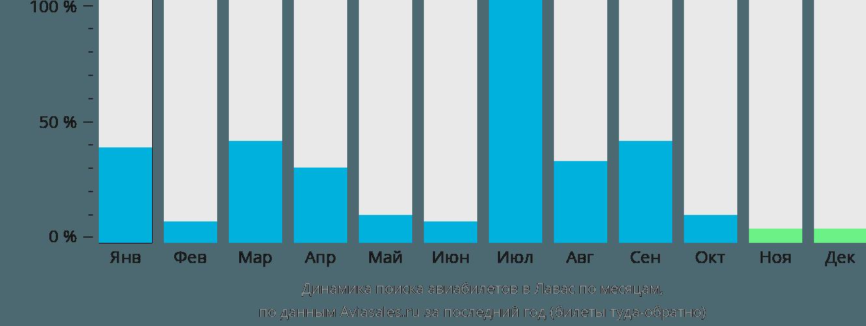 Динамика поиска авиабилетов Лавас по месяцам