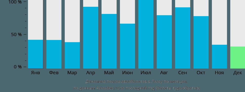 Динамика поиска авиабилетов в Лхасу по месяцам