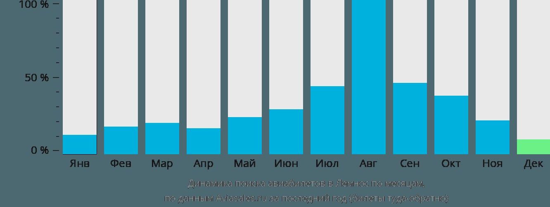 Динамика поиска авиабилетов Лемнос по месяцам