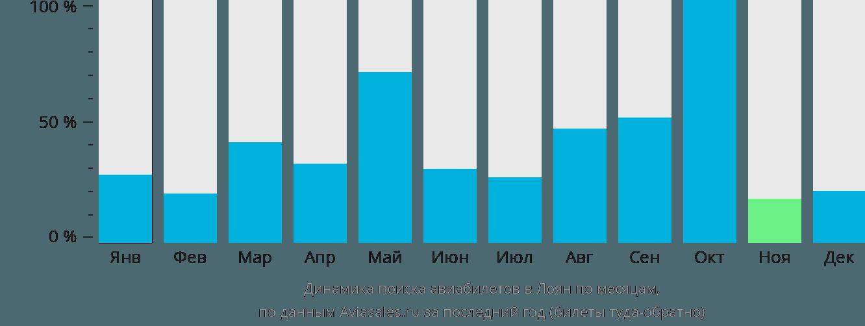 Динамика поиска авиабилетов в Лоян по месяцам
