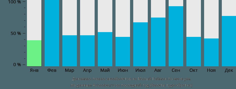 Динамика поиска авиабилетов на Малый Кайман по месяцам