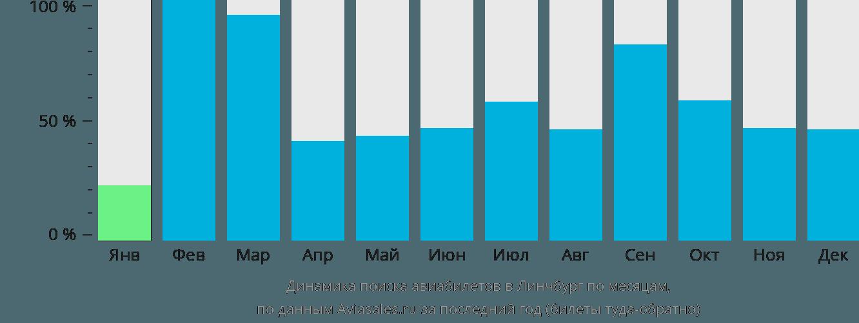 Динамика поиска авиабилетов в Линчбург по месяцам