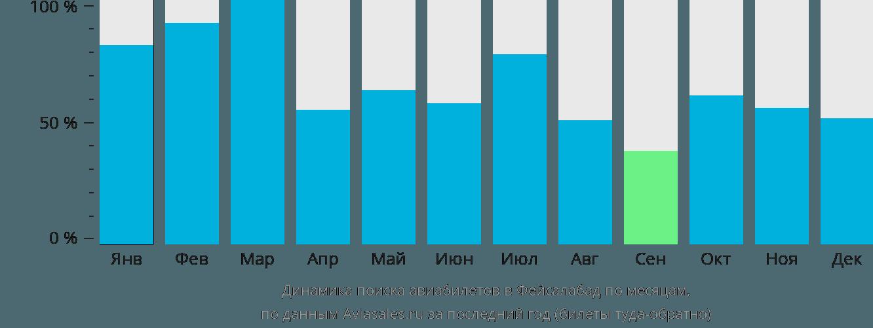 Динамика поиска авиабилетов в Фейсалабад по месяцам