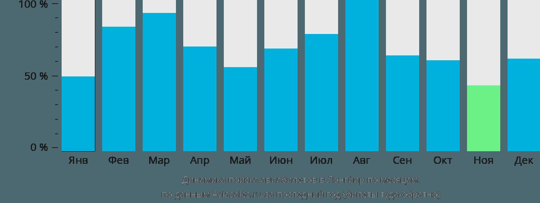 Динамика поиска авиабилетов в Лонгйир по месяцам
