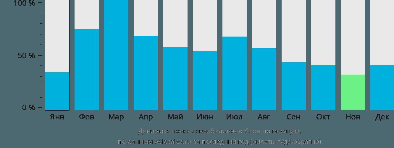Динамика поиска авиабилетов в Лион по месяцам