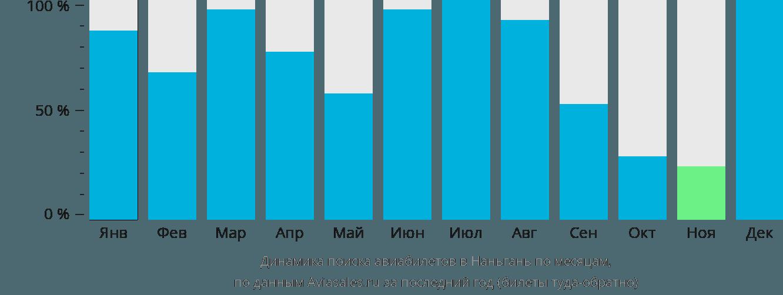 Динамика поиска авиабилетов Нанган по месяцам
