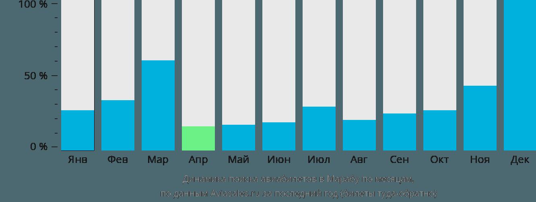 Динамика поиска авиабилетов Мараба по месяцам