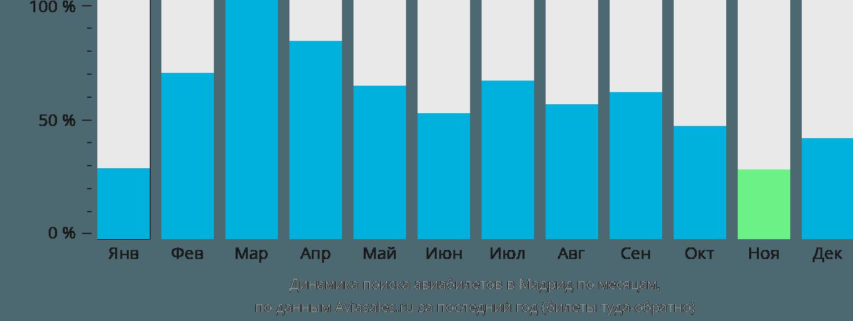 Динамика поиска авиабилетов в Мадрид по месяцам