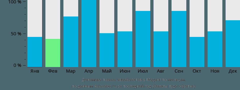 Динамика поиска авиабилетов Маданг по месяцам