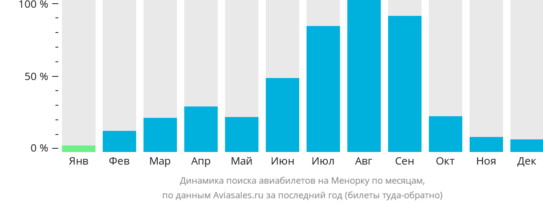 Динамика поиска авиабилетов на Менорку по месяцам