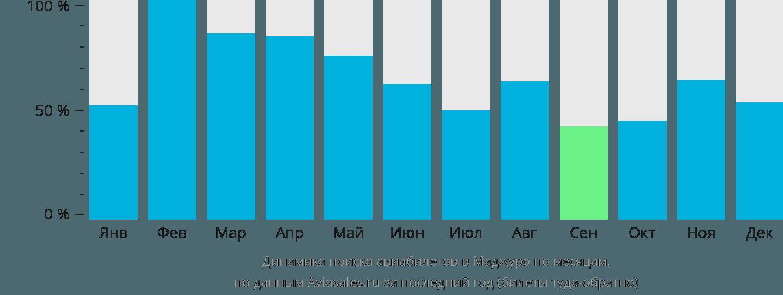 Динамика поиска авиабилетов Маджуро по месяцам