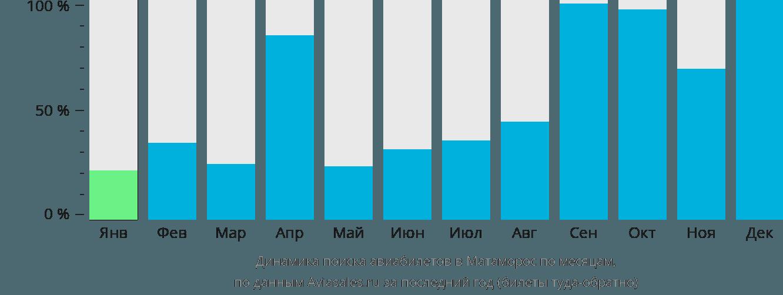 Динамика поиска авиабилетов в Матаморос по месяцам