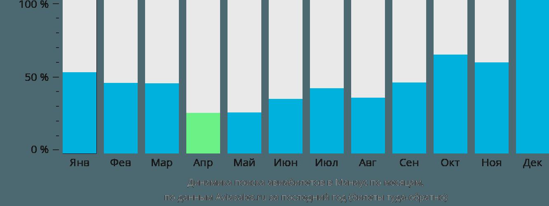 Динамика поиска авиабилетов в Манаус по месяцам
