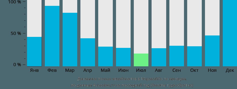 Динамика поиска авиабилетов в Маракаибо по месяцам