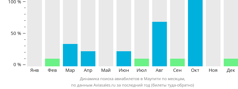 Динамика поиска авиабилетов Маупити по месяцам