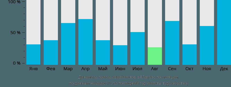 Динамика поиска авиабилетов в Маягуэс по месяцам