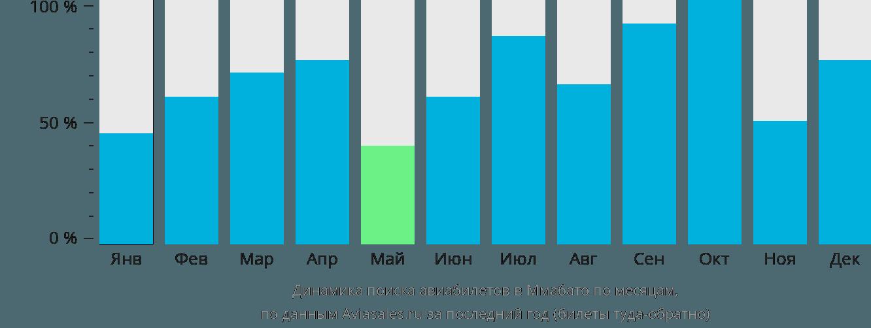 Динамика поиска авиабилетов в Ммабато по месяцам