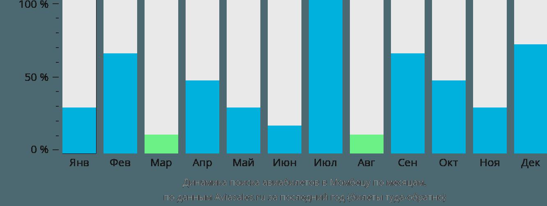 Динамика поиска авиабилетов в Момбецу по месяцам