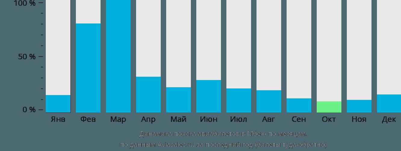 Динамика поиска авиабилетов в Мбею по месяцам